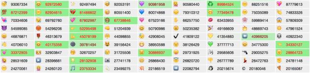 Des chiffres et des emoji
