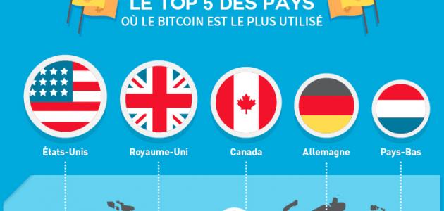Avec le bitcoin, on est dans de beaux draps