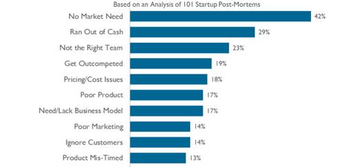 10 raisons d echec pour les startups