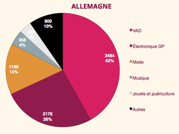 Allemagne secteurs des 20 premiers du web