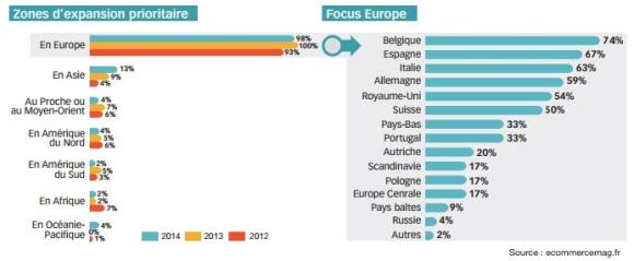 Exportation des e-commerçants français prioritaires en europe