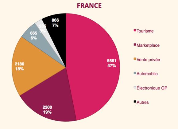France secteurs des 20 premiers du web