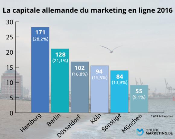 Hambourg capitale marketing en ligne allemagne